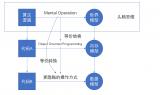 模型化与数字化和结构化的关系