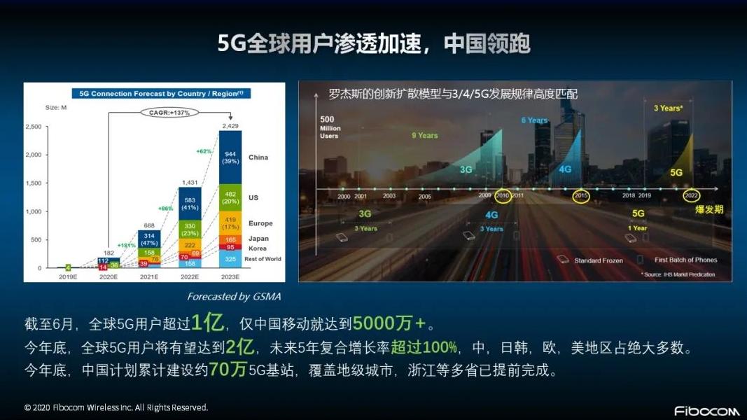 苹果入局掀起5G购机热潮,物联网将释放5G巨大价值