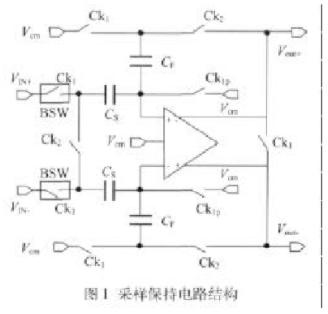 基于SMIC 0.25μm標準數字CMOS工藝設計12位25MS/s低功耗采樣保持電路