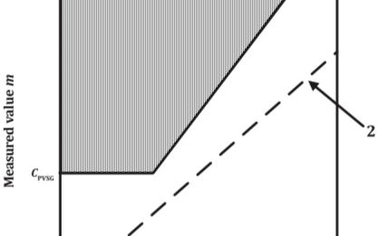 评估残余故障率λRF、传感器、单点故障率λSPF和单点故障度量MSPFM的方法