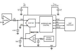 16位SAR ADC MAX11168的关键特性...