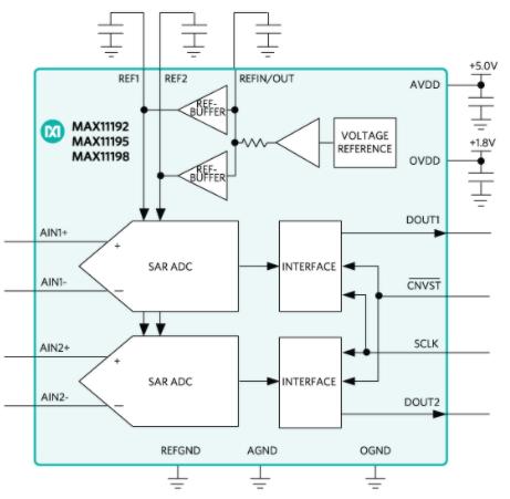 雙通道SAR ADC MAX11192的關鍵特性與應用范圍