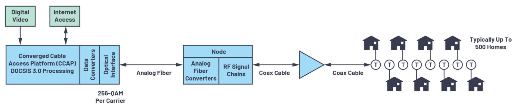 ADI技术:应对有线电视基础设施下游发射器挑战