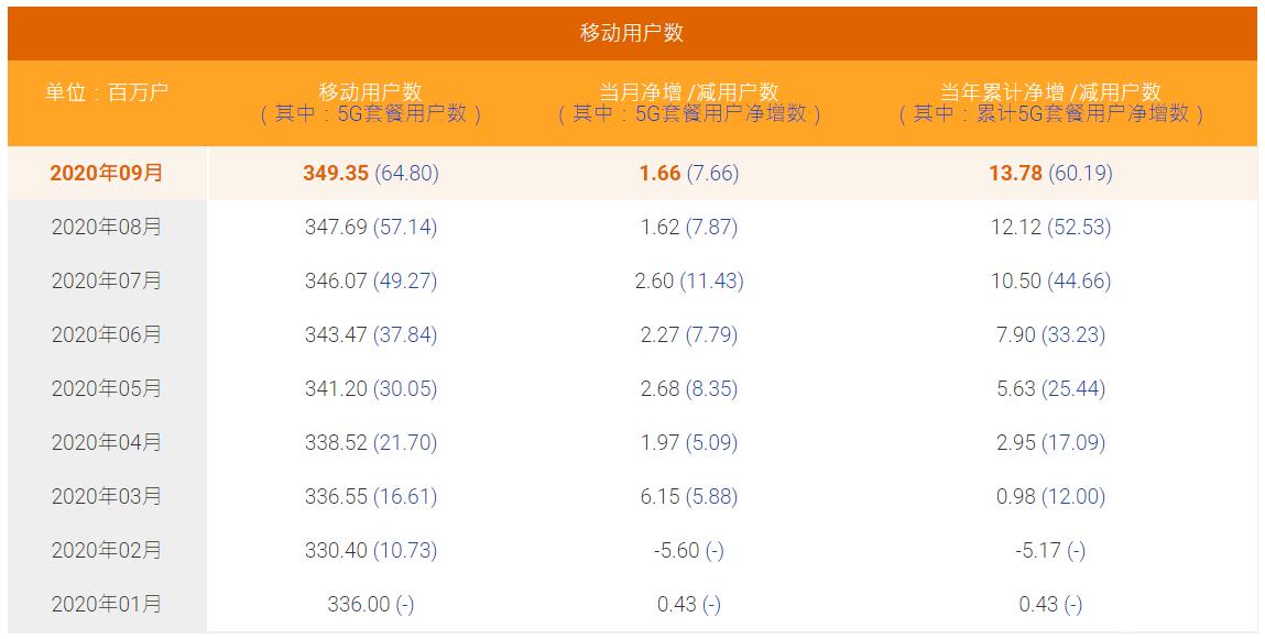 9月中国电信移动用户数净增166万户,5G套餐用户净增766万户