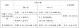 PCB产商天津普林前三季度净利润增长超167.36%