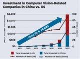 四大趋势推动机器视觉应用发展和对行业未来的影响