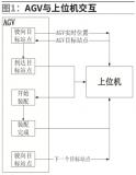 利用AGV导航激光定位技术解决移动机器人取卸货不...