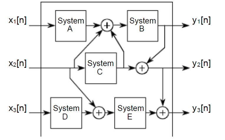 DSP教程之线性系统的详细资料说明