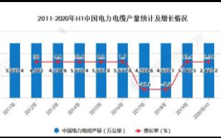 中国电力电缆产品产量有所回升,高端电力电缆国产化...