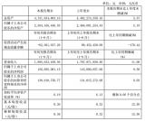 博敏电子1月至9月实现营业收入19.96亿元