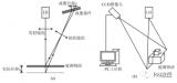 简析激光三角测量技术的发展应用前景