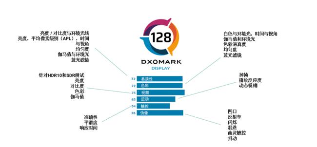 DXOMARK引入智能手机屏幕评测,扩展后置摄像头测试基准