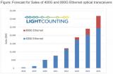 2020年以太网光收发器出货量创新高,2028年达到10亿只