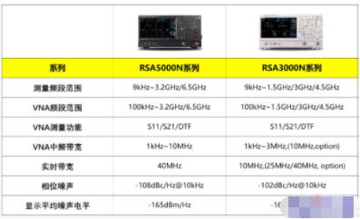 支持VNA功能的RSA5000N/3000N系列信號分析儀的應用范圍