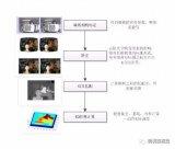 双目视觉简介及算法一般流程
