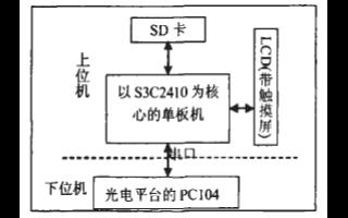 基于S3C2410微處理器和操作系統實現光電測量仿真檢測系統的設計