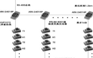 研祥ARK-24000系列模块的温度巡检系统的结...