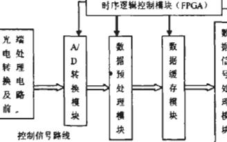 基于EPIC6F256和TMS320C6713芯片实现光纤传感信号采集系统的设计