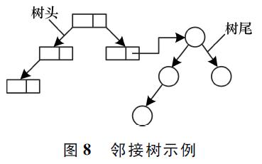 如何使用邻接树的数据结构提高遗传算法的挖掘效率