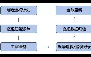 """广东电网""""智巡通""""助力5000余架DJI大疆无人..."""