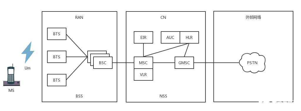 移动网络的发展历程 4G网络协议解析