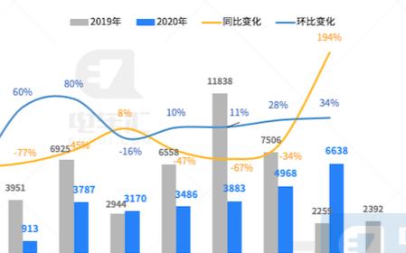 2020年9月新能源客车销售6638辆,创2020年销量新高