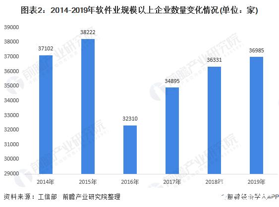 图表2:2014-2019年软件业规模以上企业数量变化情况(单位:家)