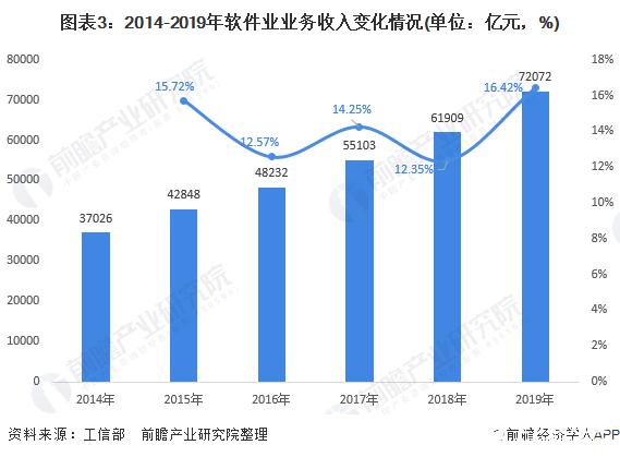 图表3:2014-2019年软件业业务收入变化情况(单位:亿元,%)