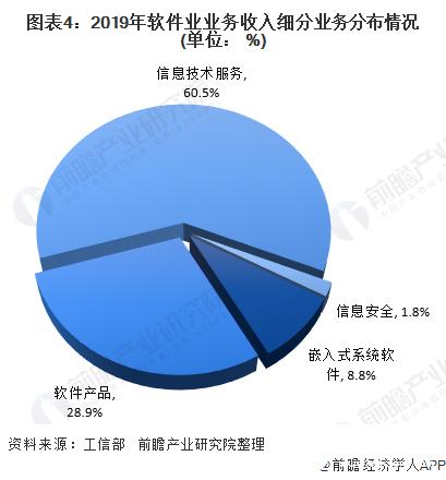 图表4:2019年软件业业务收入细分业务分布情况(单位: %)