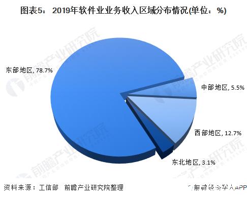 图表5: 2019年软件业业务收入区域分布情况(单位:%)