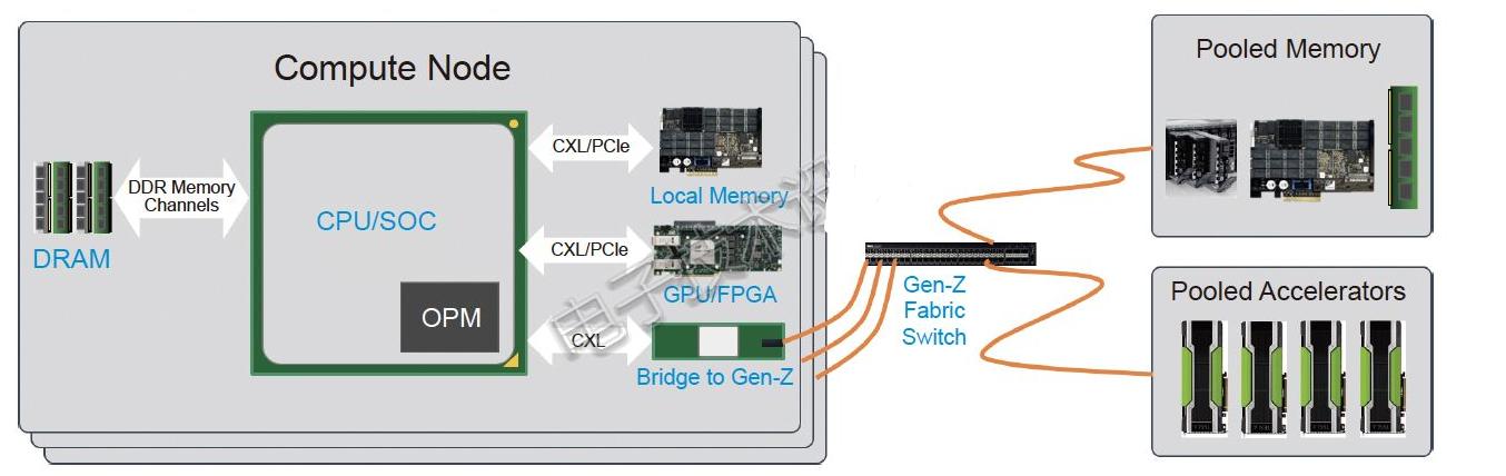 关于Gen-Z语义存储(memory-semantic)体系架构探讨