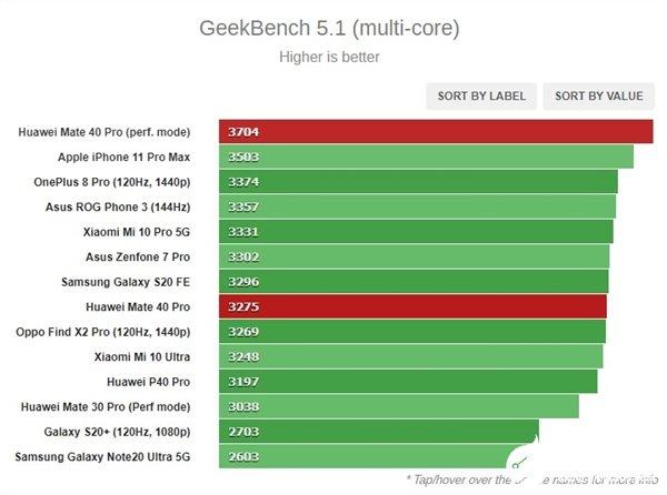 华为麒麟9000和苹果A14处理器,谁更厉害一些