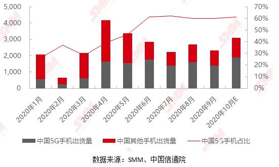 9月国内市场5G手机占总体出货量的60%,钴酸锂电池需求维持高位
