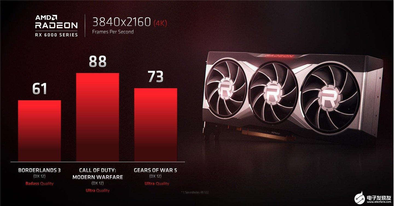 """外媒消息:AMD""""Big Navi""""GPU 跑分泄露 超 RTX 3080 8%"""
