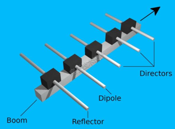 自制八木天线的初始理论尺寸及4NEC2程序