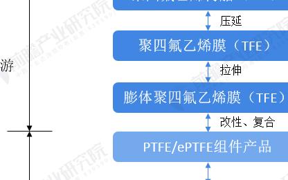 中国ePTFE膜行业下游应用及发展趋势分析