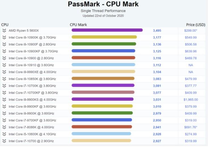 AMD R5 5600X 最新跑分:单核性能超 i9-10900K
