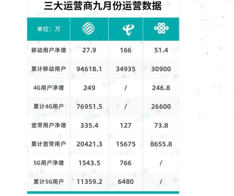 工信部发布前三季度通信业经济情况,5G进入收获期