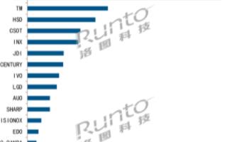 9月智能机面板出货同比环比均持平,刚性OLED供需或转向偏紧