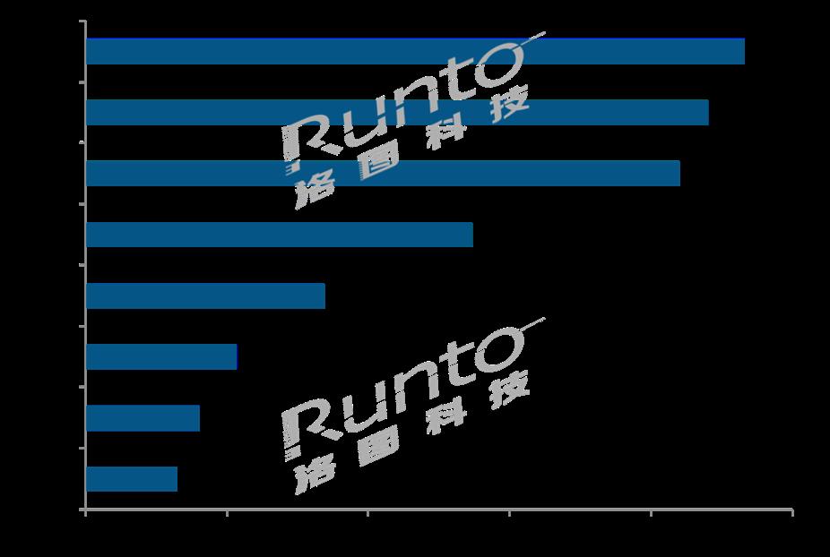 各类手机排行_各类芯片排行榜,热门芯片介绍