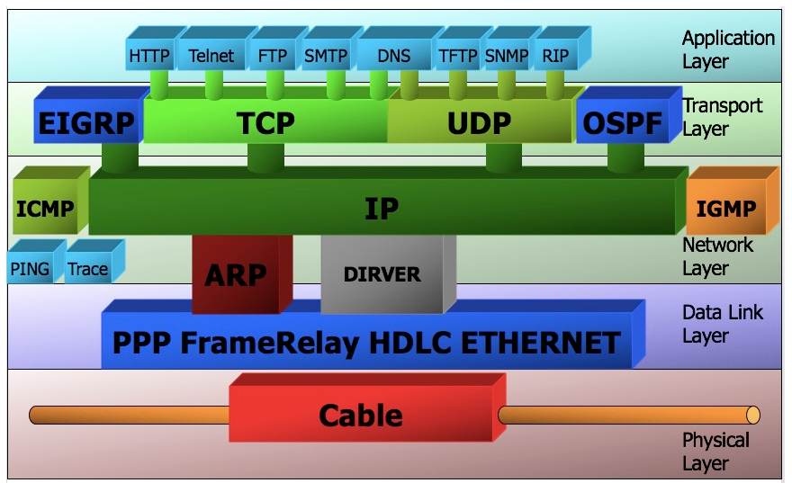 web網絡協議技術:OSI七層模型具體作用及網絡協議結構圖