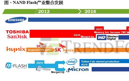 SK海力士收购英特尔NAND业务,对中国有哪些影响?