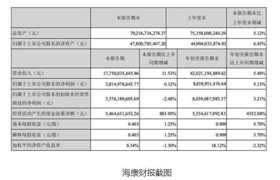 海康威视第三季度营收177.5亿元,同比增长11.53%
