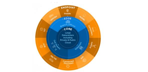 三星、Arrow和ADLINK等都承诺参与IBM的EDGE生态系统