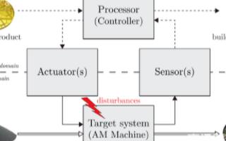 基于树脂SLA工艺的新型闭环控制系统