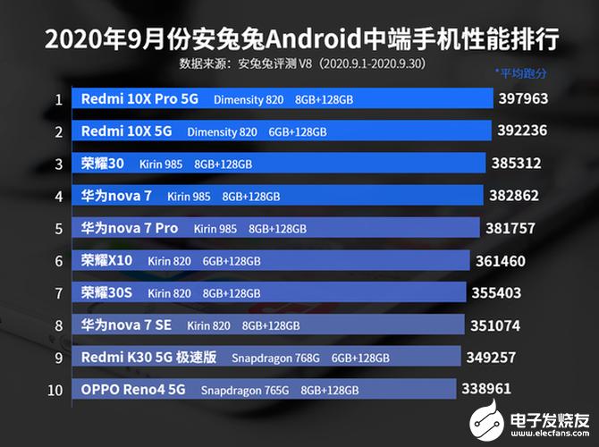 9月份安兔兔中端手机性能排行榜,Redmi 10X占据第一和第二