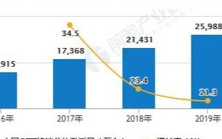 中国OTT终端激活量快速增长,用户渗透率接近46...