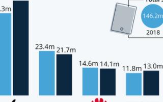 2019年苹果iPad出货量4990万台,逆势增长出货量增长15%