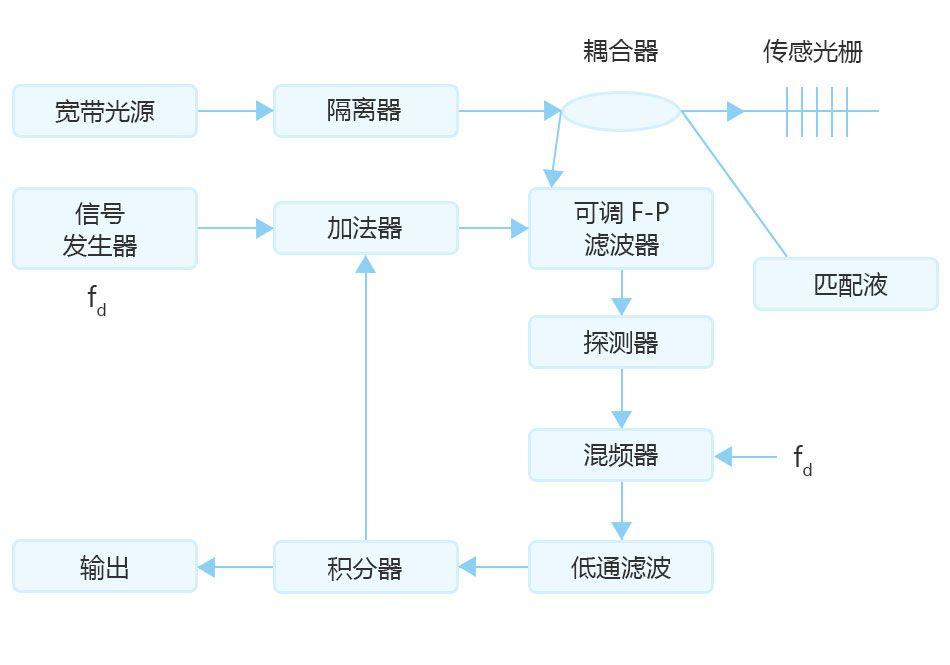 介绍几种基于PZT压电陶瓷的光纤光栅传感器信号解调方法