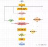 XILINXISE传统FPGA设计流程